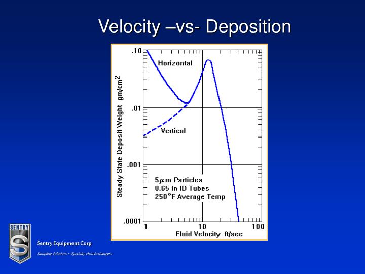 Velocity –vs- Deposition