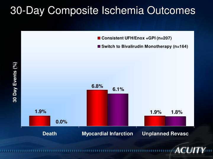30-Day Composite Ischemia Outcomes