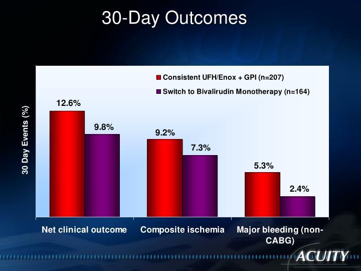 30-Day Outcomes