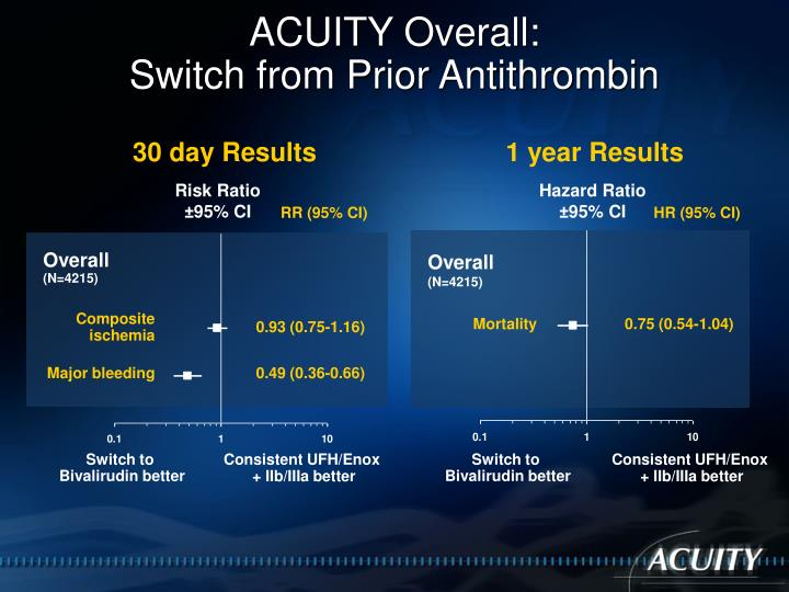 ACUITY Overall: