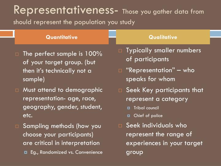 Representativeness-