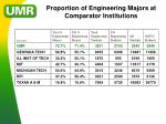 proportion of engineering majors at comparator institutions