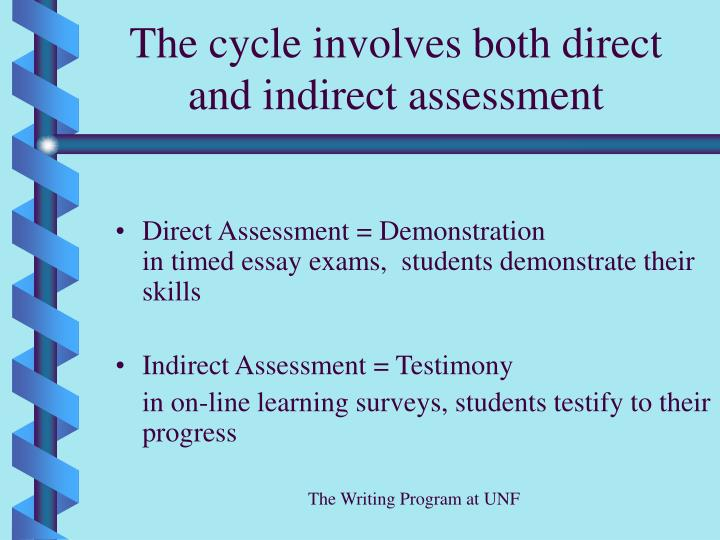 The cycle involves both direct and indirect assessment