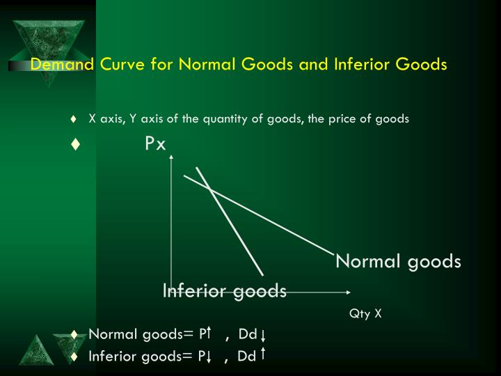 Demand Curve for Normal Goods and Inferior Goods
