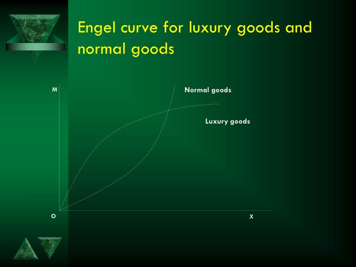 Engel curve for luxury goods and normal goods