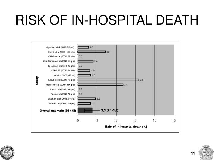 RISK OF IN-HOSPITAL DEATH