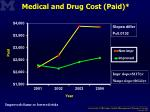 medical and drug cost paid