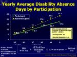 yearly average disability absence days by participation