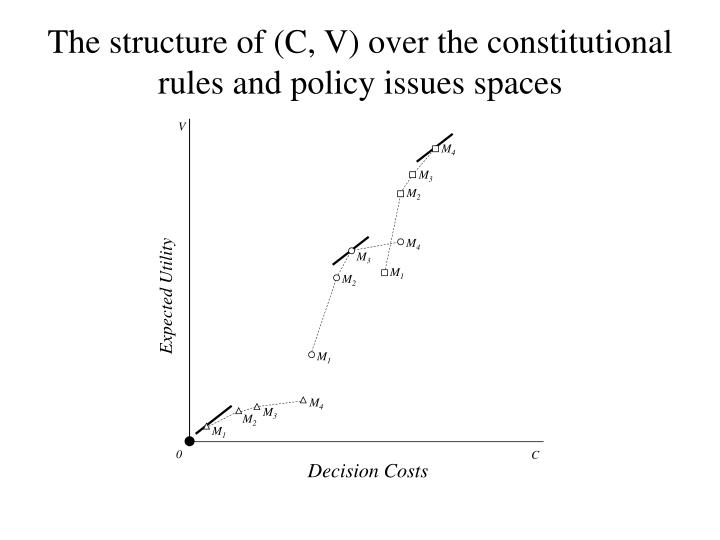 The structure of (C, V) over the constitutional rules and policy issues spaces
