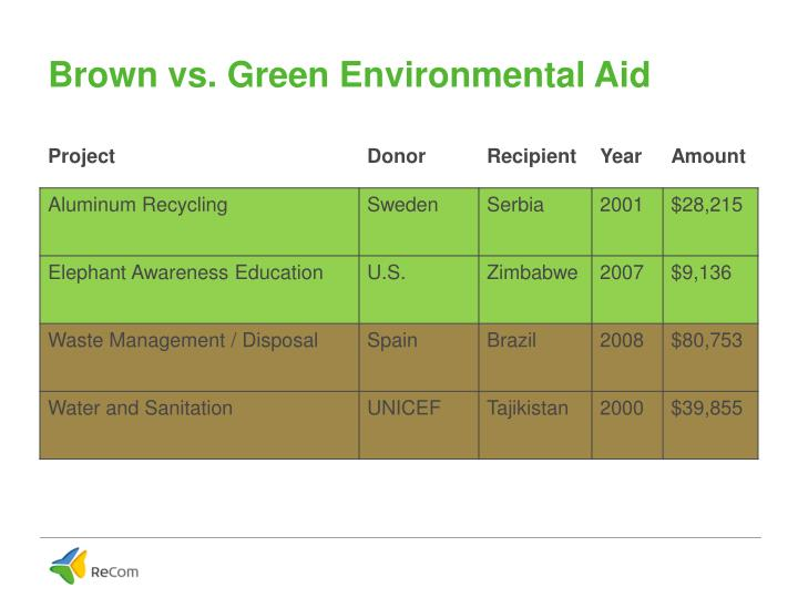 Brown vs. Green Environmental Aid