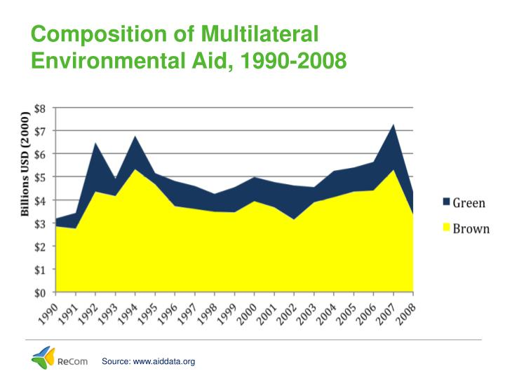 Composition of Multilateral Environmental Aid, 1990-2008