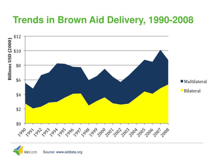 Trends in Brown Aid Delivery, 1990-2008