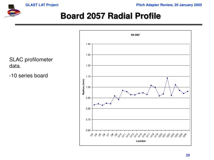 Board 2057 Radial Profile