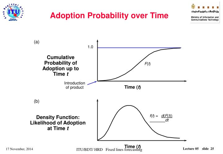 Adoption Probability over Time