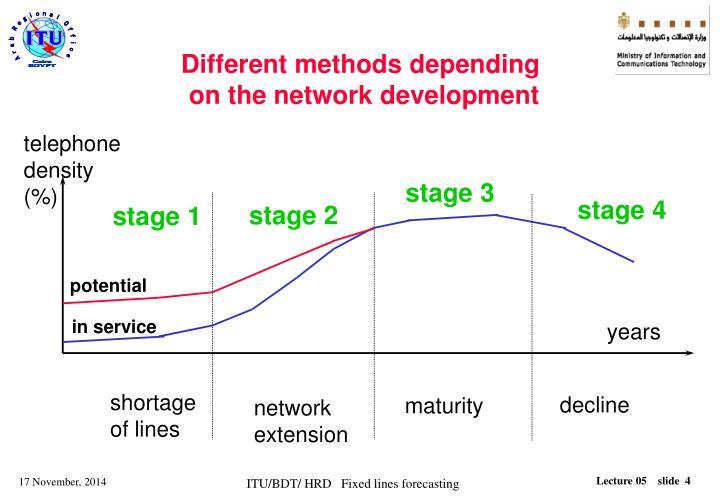 Different methods depending