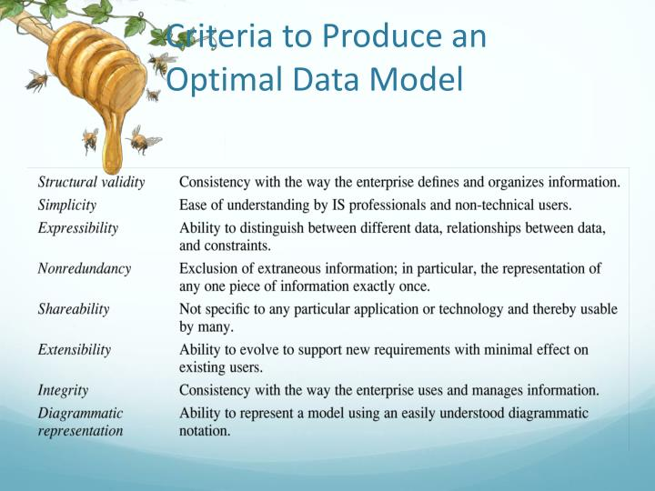 Criteria to Produce an Optimal Data Model