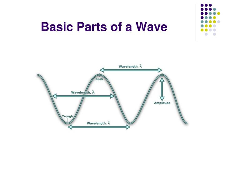 Basic Parts of a Wave