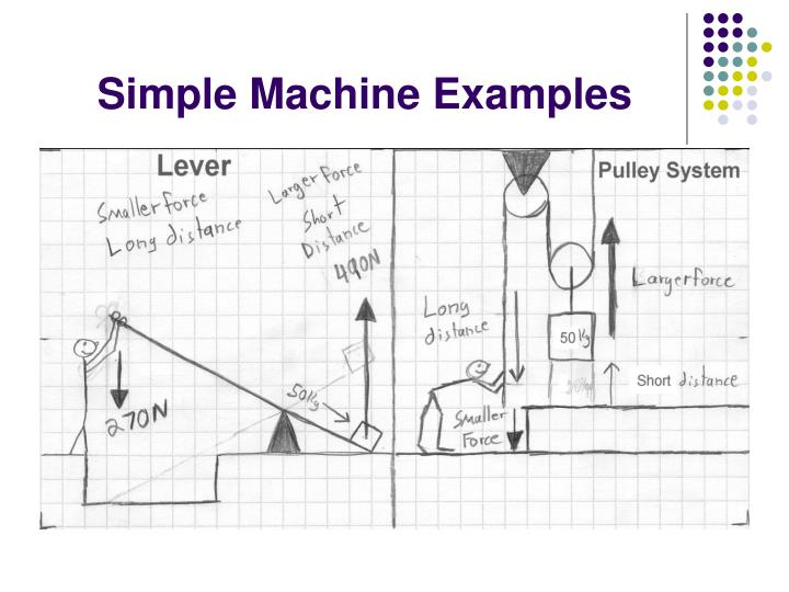 Simple Machine Examples