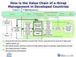 how is the value chain of e scrap management in developed countries