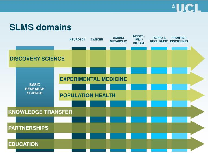 Slms domains