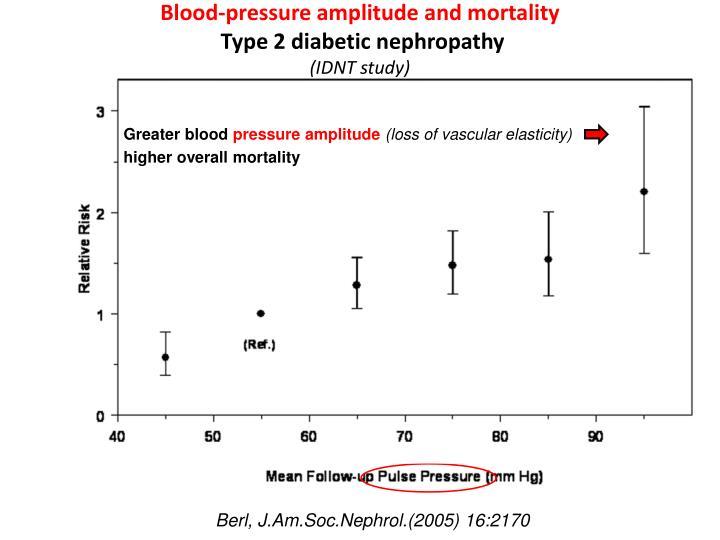 Blood-pressure amplitude and mortality