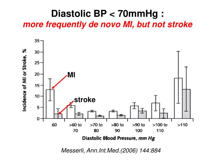 Diastolic BP < 70mmHg :