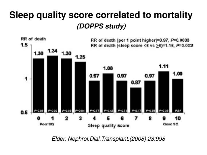 Sleep quality score correlated to mortality