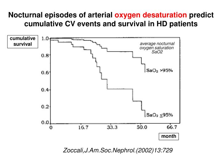 Nocturnal episodes of arterial