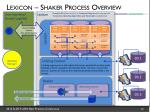 lexicon shaker process overview