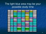 the light blue area may be your possible study time