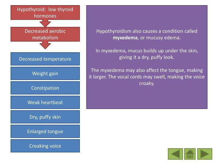 Hypothyroid:  low thyroid hormones
