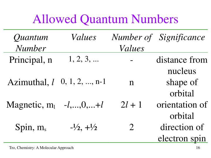 Allowed Quantum Numbers