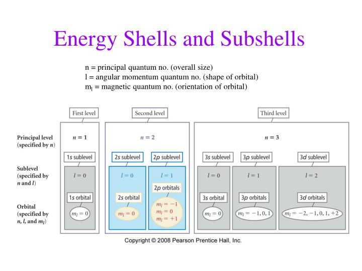 Energy Shells and Subshells