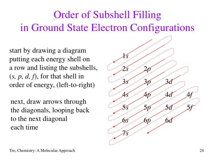 Order of Subshell Filling