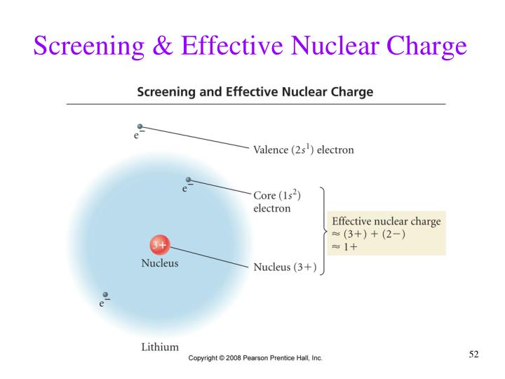 Screening & Effective Nuclear Charge