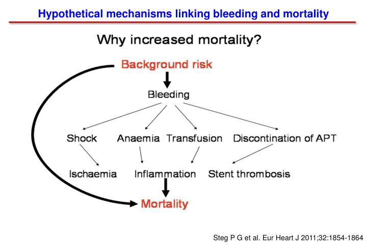 Hypothetical mechanisms linking bleeding and mortality