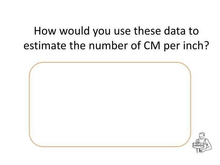 How would you use these data to estimate the number of CM per inch?
