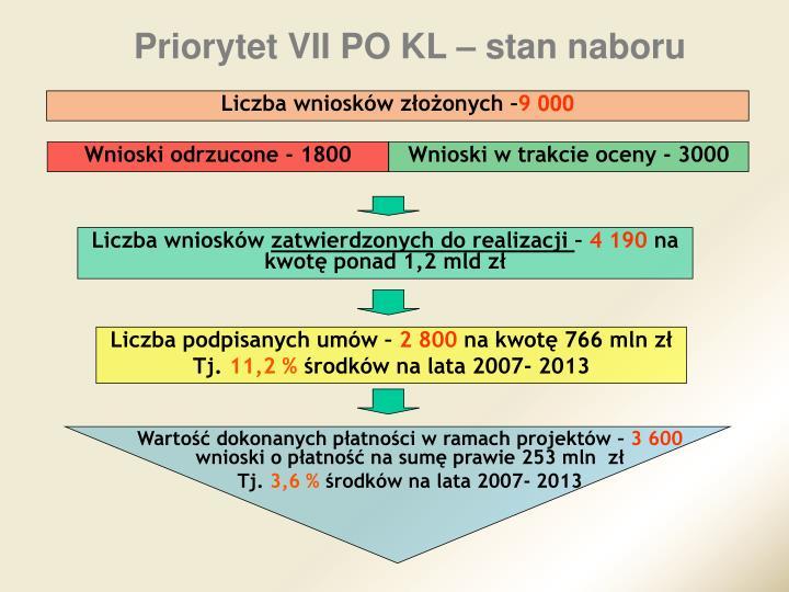 Priorytet VII PO KL – stan naboru