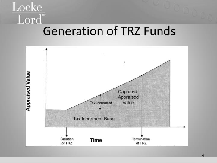 Generation of TRZ Funds