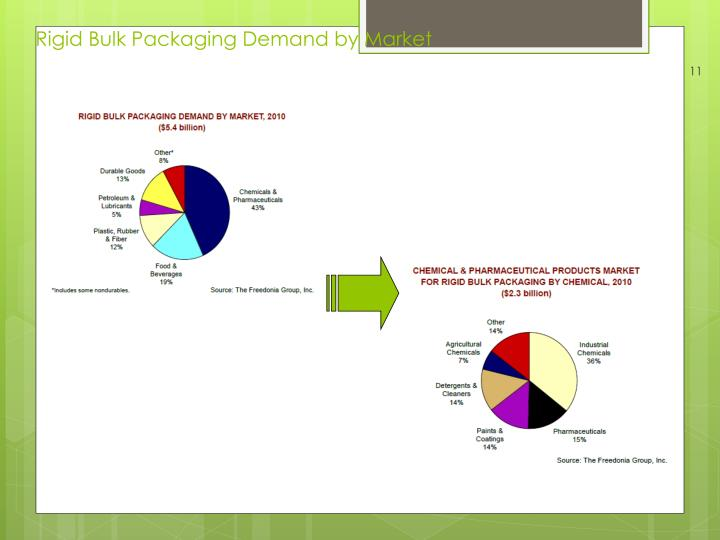 Rigid Bulk Packaging Demand by Market