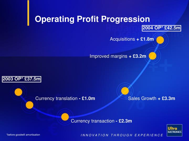 Operating Profit Progression