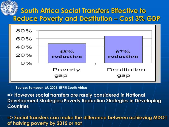 South Africa Social Transfers Effective to Reduce Poverty and Destitution – Cost 3% GDP
