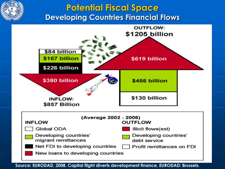 Potential Fiscal Space