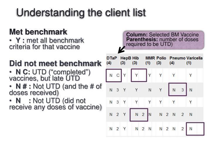 Understanding the client list