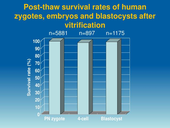 Post-thaw survival rates of human zygotes, embryos and blastocysts after vitrification