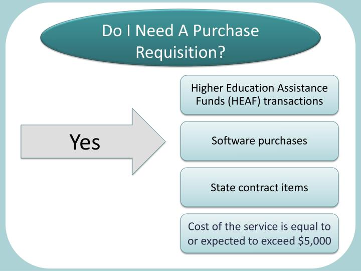 Do I Need A Purchase Requisition?