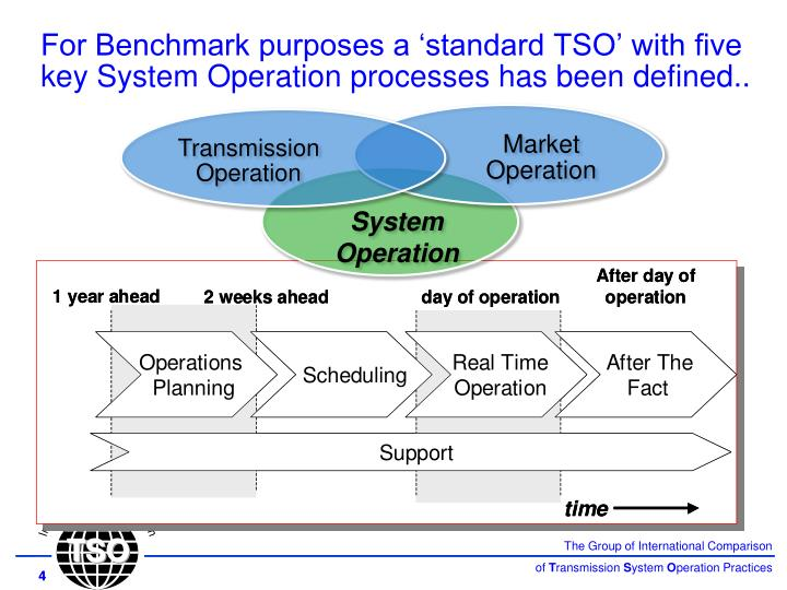 For Benchmark purposes a 'standard TSO' with five key System Operation processes has been defined..