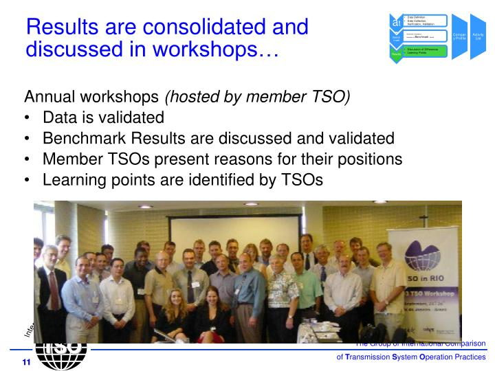 Results are consolidated and discussed in workshops…