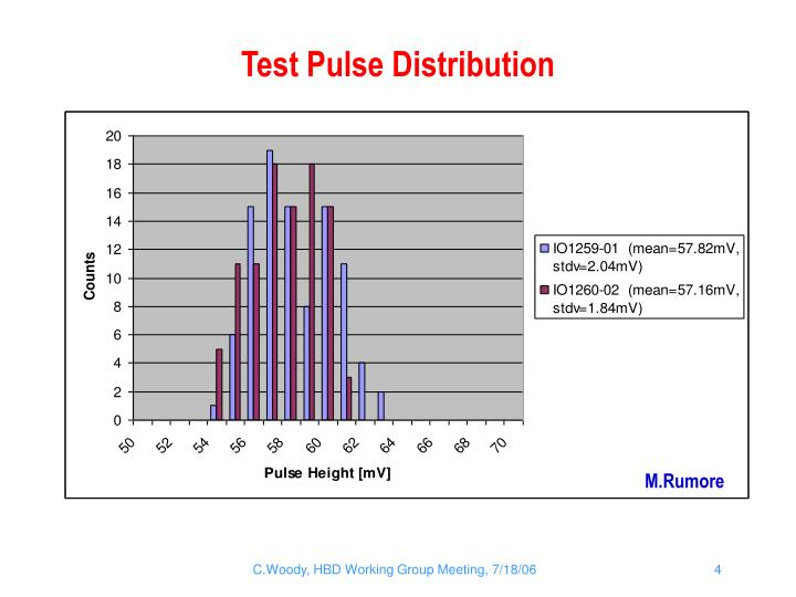 Test Pulse Distribution