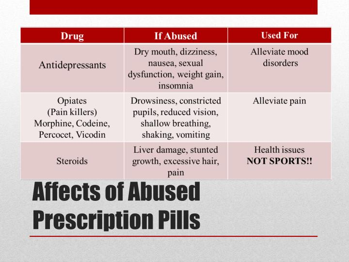 Affects of Abused Prescription Pills